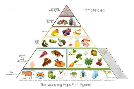 The Nourishing Hope Food Pyramid